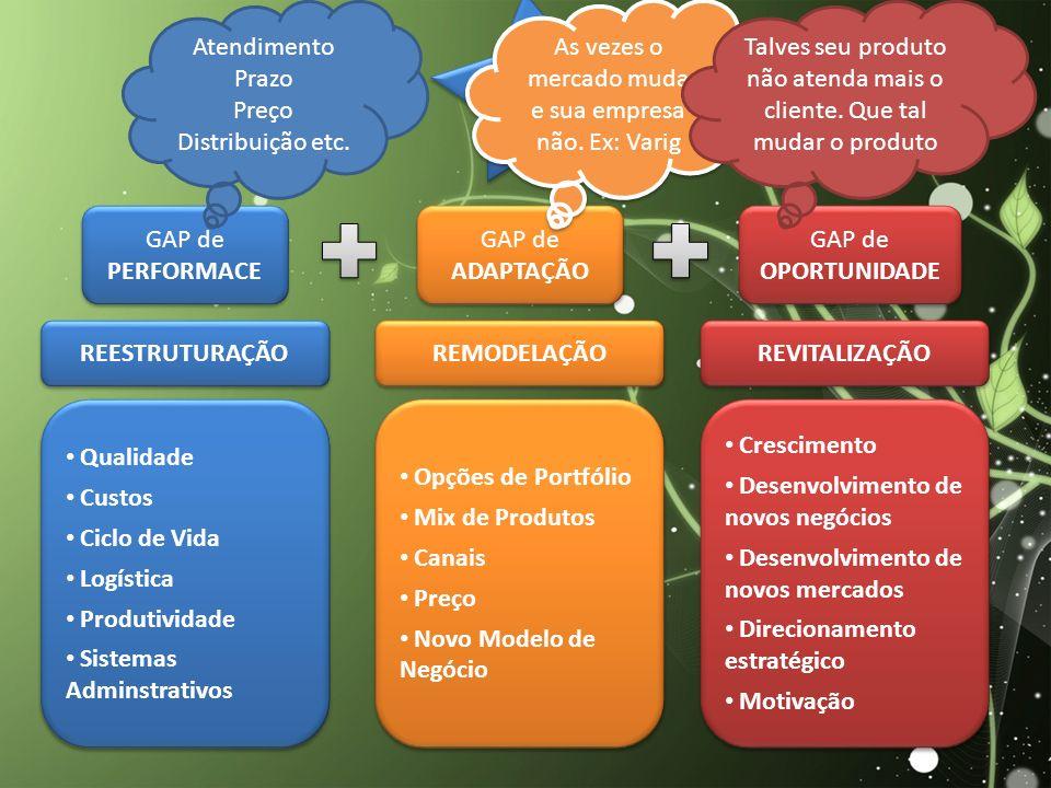 ESTRATÉGIAS PARA CRIAÇÃO DE VALOR E S T R A T É G I A S P A R A C R I A Ç Ã O D E V A L O R GAP de PERFORMACE GAP de ADAPTAÇÃO GAP de OPORTUNIDADE REESTRUTURAÇÃO REMODELAÇÃO REVITALIZAÇÃO Qualidade Custos Ciclo de Vida Logística Produtividade Sistemas Adminstrativos Qualidade Custos Ciclo de Vida Logística Produtividade Sistemas Adminstrativos Opções de Portfólio Mix de Produtos Canais Preço Novo Modelo de Negócio Opções de Portfólio Mix de Produtos Canais Preço Novo Modelo de Negócio Crescimento Desenvolvimento de novos negócios Desenvolvimento de novos mercados Direcionamento estratégico Motivação Crescimento Desenvolvimento de novos negócios Desenvolvimento de novos mercados Direcionamento estratégico Motivação Atendimento Prazo Preço Distribuição etc.