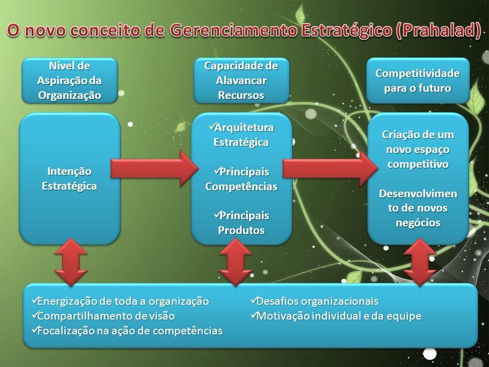 Energização de toda a organização Energização de toda a organização Compartilhamento de visão Compartilhamento de visão Focalização na ação de competê
