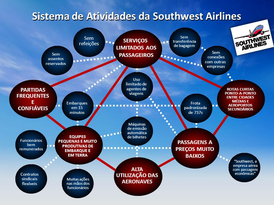 Sistema de Atividades da Southwest Airlines PASSAGENS A PREÇOS MUITO BAIXOS SERVIÇOS LIMITADOS AOS PASSAGEIROS ROTAS CURTAS PONTO-A-PONTO ENTRE CIDADE