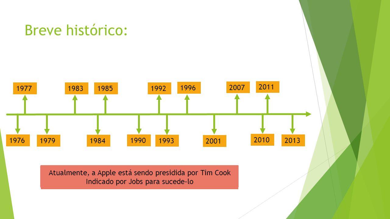 Breve histórico: 1976 1977 1979 1983 1984 1985 1990 1992 1993 1996 2001 2007 2010 2011 2013 Steve Jobs, Steve Wozniak e Ronald Wayne criaram a Apple L