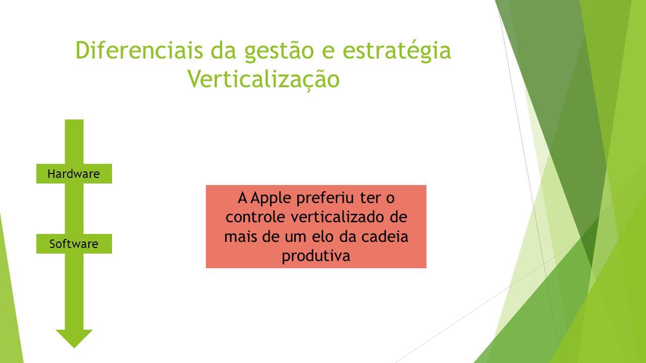 Diferenciais da gestão e estratégia Verticalização A Apple preferiu ter o controle verticalizado de mais de um elo da cadeia produtiva Hardware Softwa