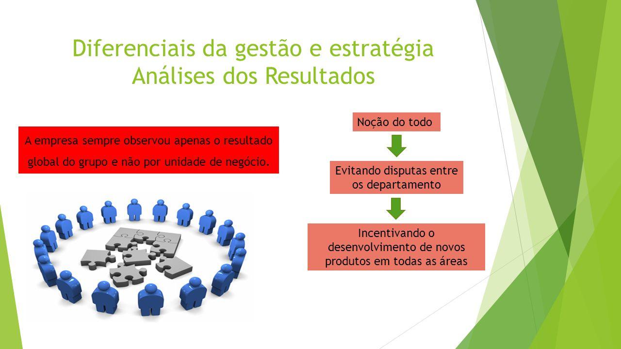 Diferenciais da gestão e estratégia Análises dos Resultados A empresa sempre observou apenas o resultado global do grupo e não por unidade de negócio.