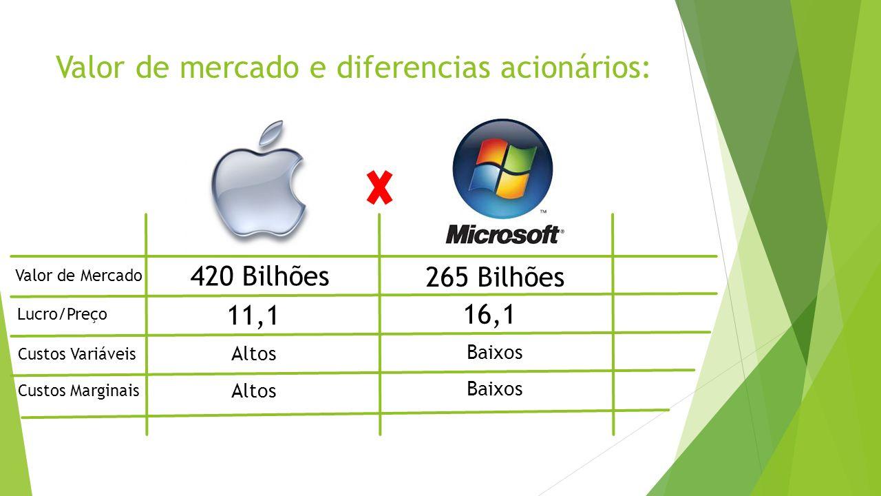 Valor de mercado e diferencias acionários: 420 Bilhões 265 Bilhões Valor de Mercado Lucro/Preço 11,1 16,1 Custos Variáveis Altos Baixos Custos Margina