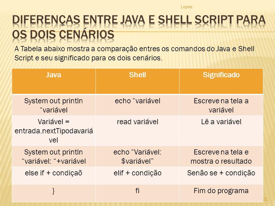 Lopes 21 JavaShellSignificado System out println variável echo variávelEscreve na tela a variável Variável = entrada.nextTipodavariá vel read variávelLê a variável System out println variável: +variável echo Variável: $variável Escreve na tela e mostra o resultado else if + condiçaõelif + condiçãoSenão se + condição }fiFim do programa A Tabela abaixo mostra a comparação entres os comandos do Java e Shell Script e seu significado para os dois cenários.