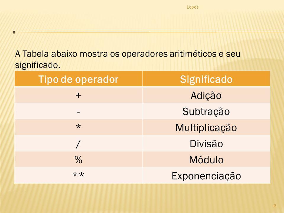 Tipo de operadorSignificado +Adição -Subtração *Multiplicação /Divisão %Módulo **Exponenciação Lopes 6 A Tabela abaixo mostra os operadores aritiméticos e seu significado.