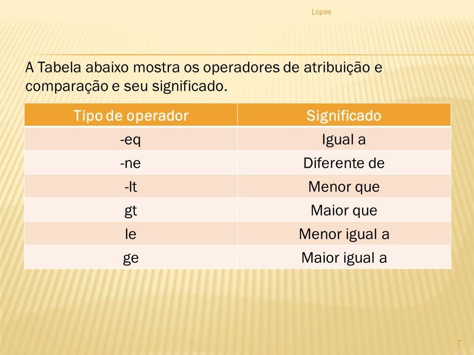 Tipo de operadorSignificado -eqIgual a -neDiferente de -ltMenor que gtMaior que leMenor igual a geMaior igual a Lopes 7 A Tabela abaixo mostra os operadores de atribuição e comparação e seu significado.