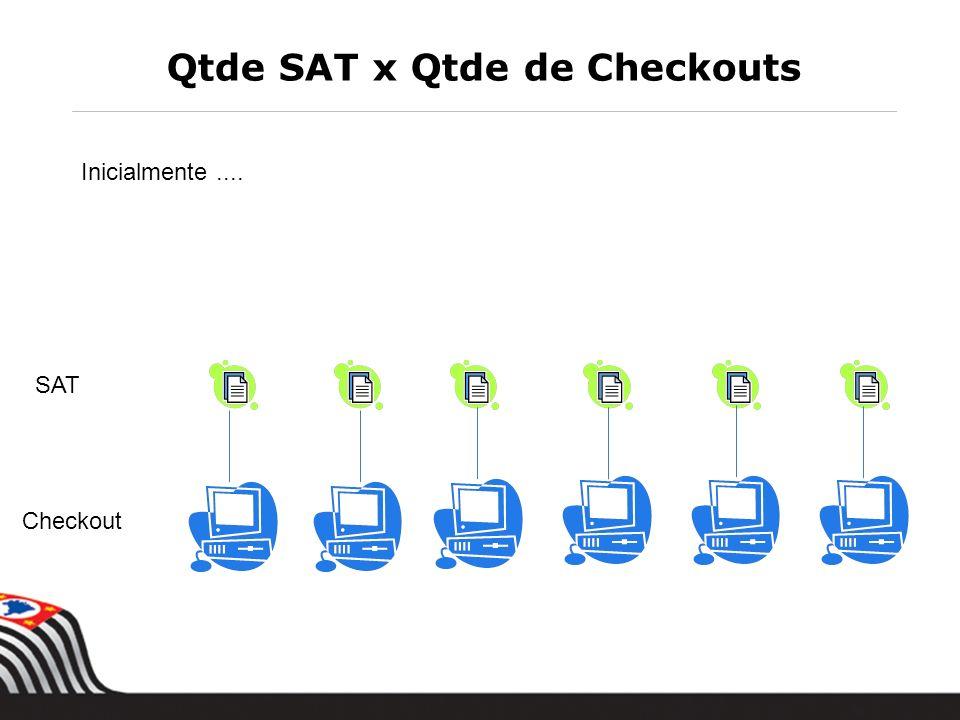 Qtde SAT x Qtde de Checkouts Inicialmente.... SAT Checkout