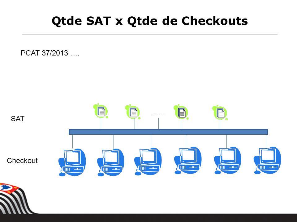 Qtde SAT x Qtde de Checkouts PCAT 37/2013.... SAT Checkout......