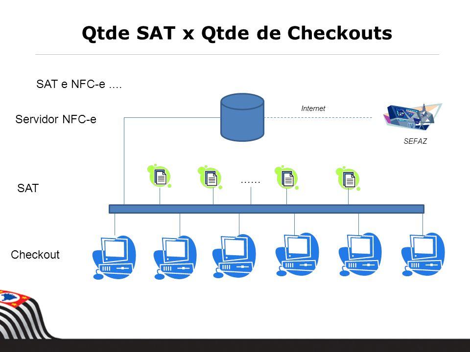Qtde SAT x Qtde de Checkouts SAT e NFC-e.... SAT Checkout...... Servidor NFC-e Internet SEFAZ