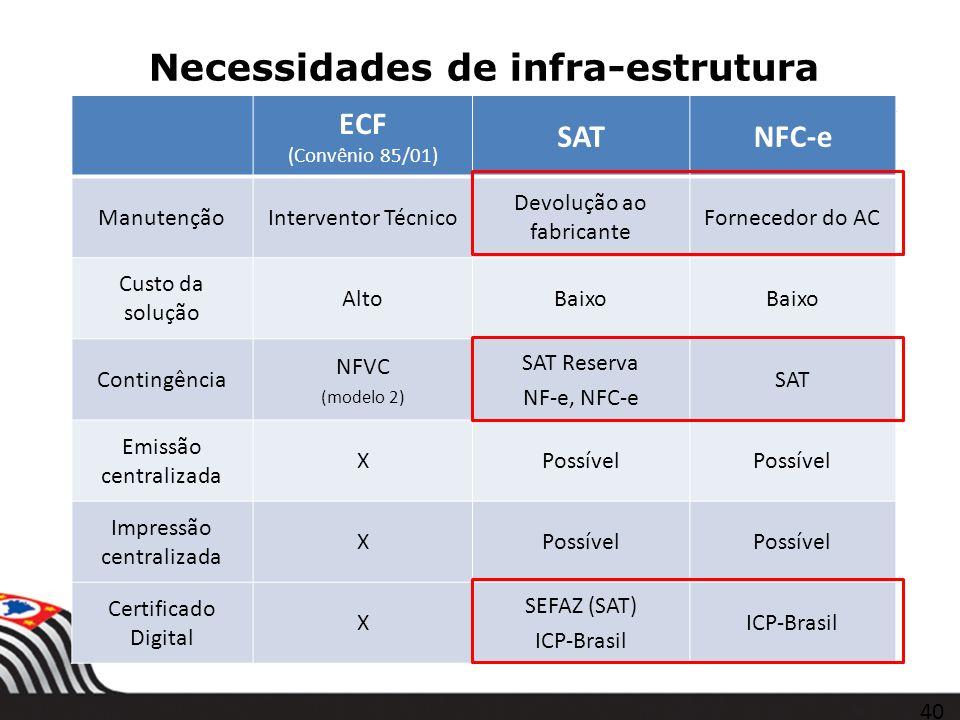 Necessidades de infra-estrutura ECF (Convênio 85/01) SATNFC-e ManutençãoInterventor Técnico Devolução ao fabricante Fornecedor do AC Custo da solução