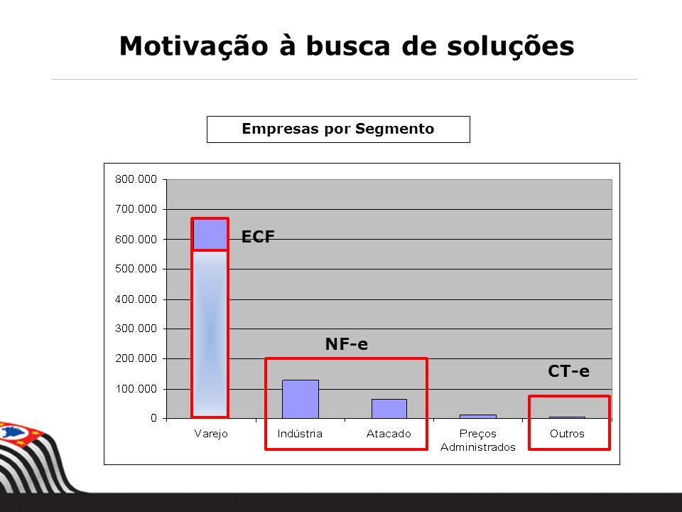 6 Empresas por Segmento Motivação à busca de soluções NF-e CT-e ECF