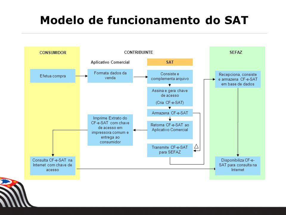 SEFAZCONTRIBUINTE Aplicativo ComercialSAT Consulta CF-e-SAT na Internet com chave de acesso Recepciona, consiste e armazena CF-e-SAT em base de dados