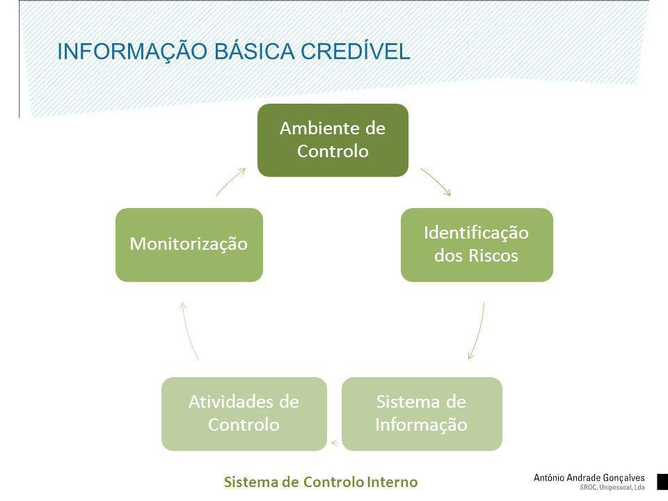 INFORMAÇÃO BÁSICA CREDÍVEL Ambiente de Controlo Identificação dos Riscos Sistema de Informação Atividades de Controlo Monitorização Sistema de Control