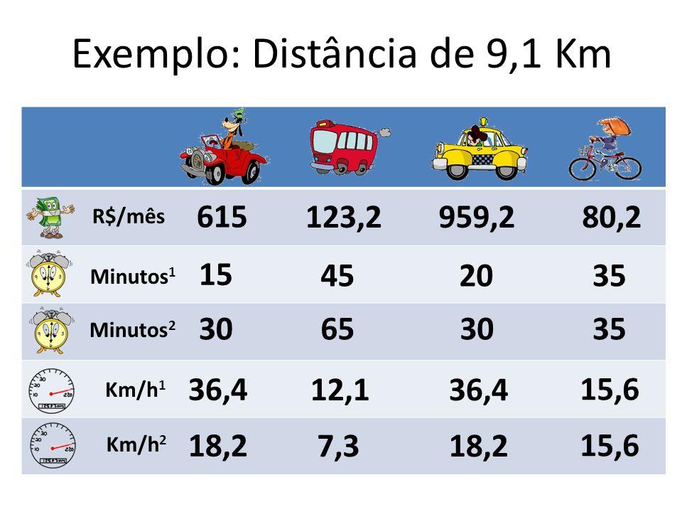 R$/mês 615 123,2959,280,2 Minutos 1 15 452035 Minutos 2 30653035 Km/h 1 Km/h 2 36,4 12,136,4 15,6 18,2 7,318,2 15,6 Exemplo: Distância de 9,1 Km