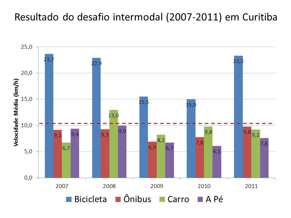 Resultado do desafio intermodal (2007-2011) em Curitiba