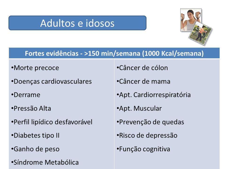 Fortes evidências - >150 min/semana (1000 Kcal/semana) Morte precoce Doenças cardiovasculares Derrame Pressão Alta Perfil lipídico desfavorável Diabet