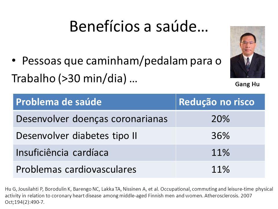 Benefícios a saúde… Pessoas que caminham/pedalam para o Trabalho (>30 min/dia) … Gang Hu Problema de saúdeRedução no risco Desenvolver doenças coronar