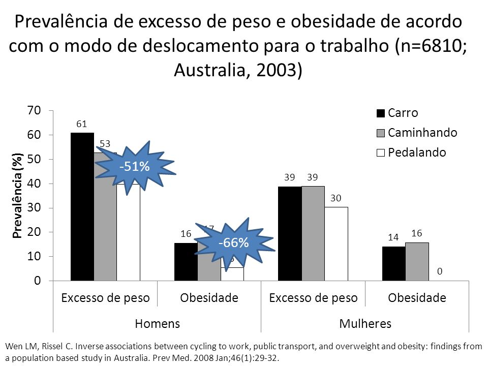 Prevalência de excesso de peso e obesidade de acordo com o modo de deslocamento para o trabalho (n=6810; Australia, 2003) Wen LM, Rissel C. Inverse as