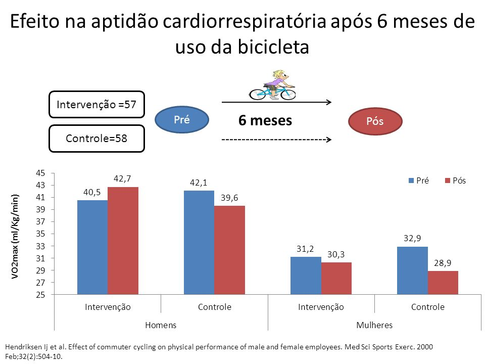 Efeito na aptidão cardiorrespiratória após 6 meses de uso da bicicleta Intervenção =57 Controle=58 Pré Pós 6 meses Hendriksen Ij et al. Effect of comm
