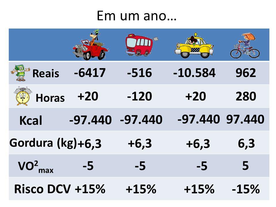 Em um ano… -6417 -516-10.584962 +20 -120+20280 Kcal -97.440 97.440 Gordura (kg) +6,3 6,3 VO 2 max -5 5 Risco DCV+15% -15% Horas Reais