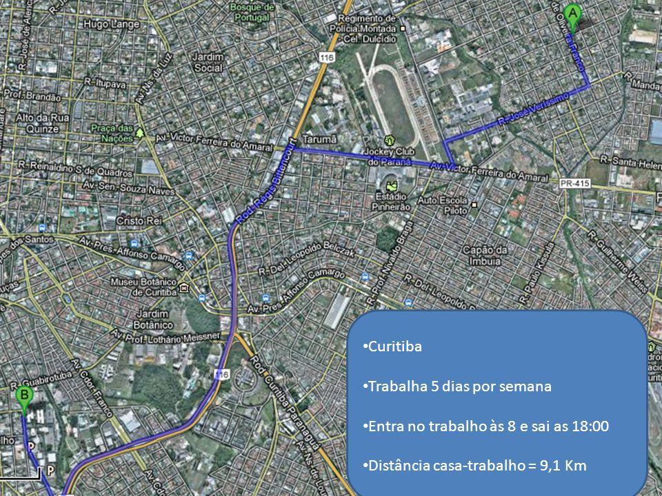 Curitiba Trabalha 5 dias por semana Entra no trabalho às 8 e sai as 18:00 Distância casa-trabalho = 9,1 Km