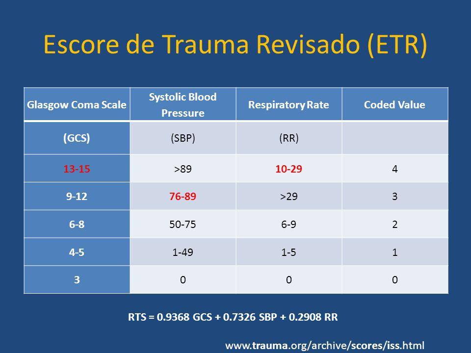 Escore de Trauma Revisado (ETR) Glasgow Coma Scale Systolic Blood Pressure Respiratory RateCoded Value (GCS)(SBP)(RR) 13-15>8910-294 9-1276-89>293 6-8
