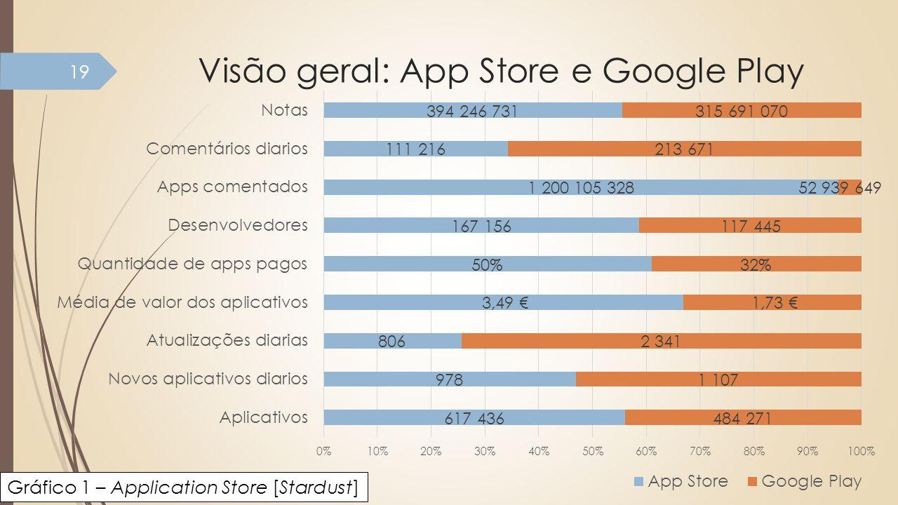 Visão geral: App Store e Google Play 19 Gráfico 1 – Application Store [Stardust]