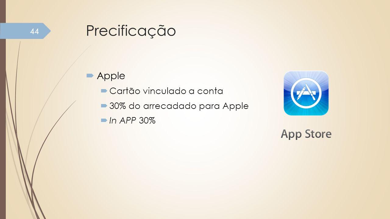 Precificação Apple Cartão vinculado a conta 30% do arrecadado para Apple In APP 30% 44