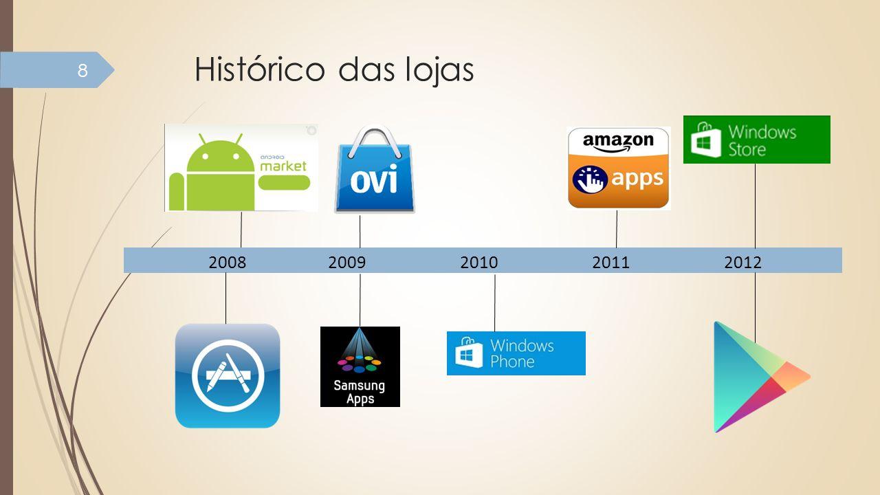 Histórico das lojas 8 20082009201020112012