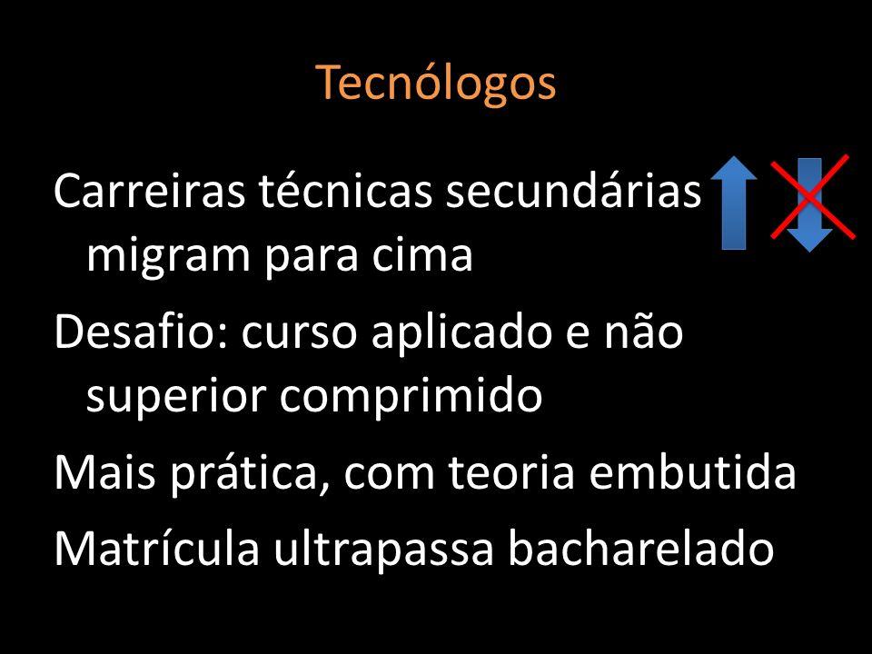Tecnólogos Carreiras técnicas secundárias migram para cima Desafio: curso aplicado e não superior comprimido Mais prática, com teoria embutida Matrícu