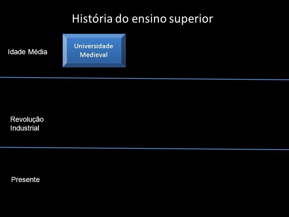 História do ensino superior Universidade Medieval Universidade Medieval Idade Média Revolução Industrial Presente