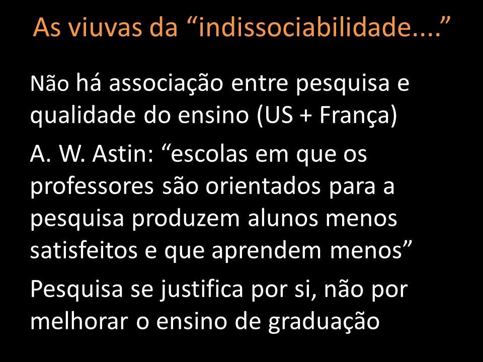 Não há associação entre pesquisa e qualidade do ensino (US + França) A. W. Astin: escolas em que os professores são orientados para a pesquisa produze