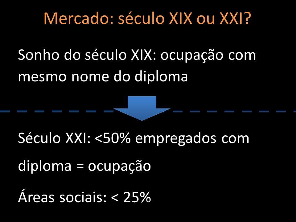 Mercado: século XIX ou XXI? Sonho do século XIX: ocupação com mesmo nome do diploma Século XXI: <50% empregados com diploma = ocupação Áreas sociais: