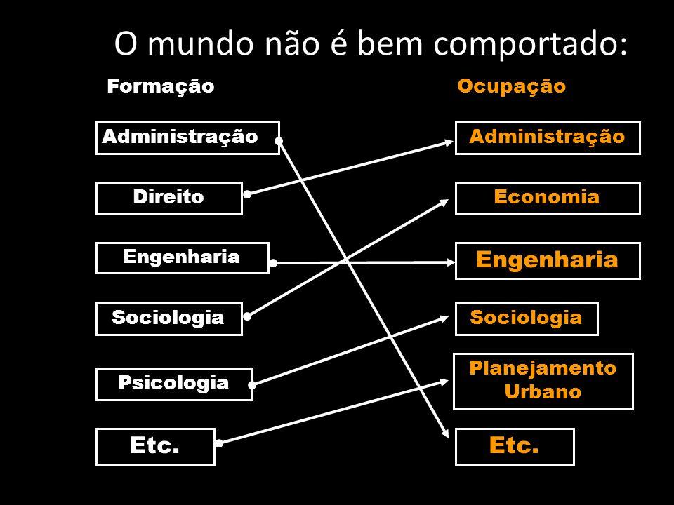 O mundo não é bem comportado: Administração Direito Engenharia Sociologia Psicologia Etc. Administração Economia Engenharia Sociologia Planejamento Ur