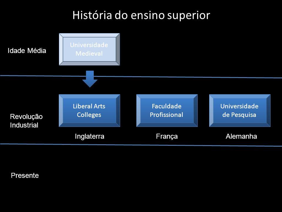 História do ensino superior Liberal Arts Colleges Liberal Arts Colleges Idade Média Revolução Industrial Presente Faculdade Profissional Faculdade Pro