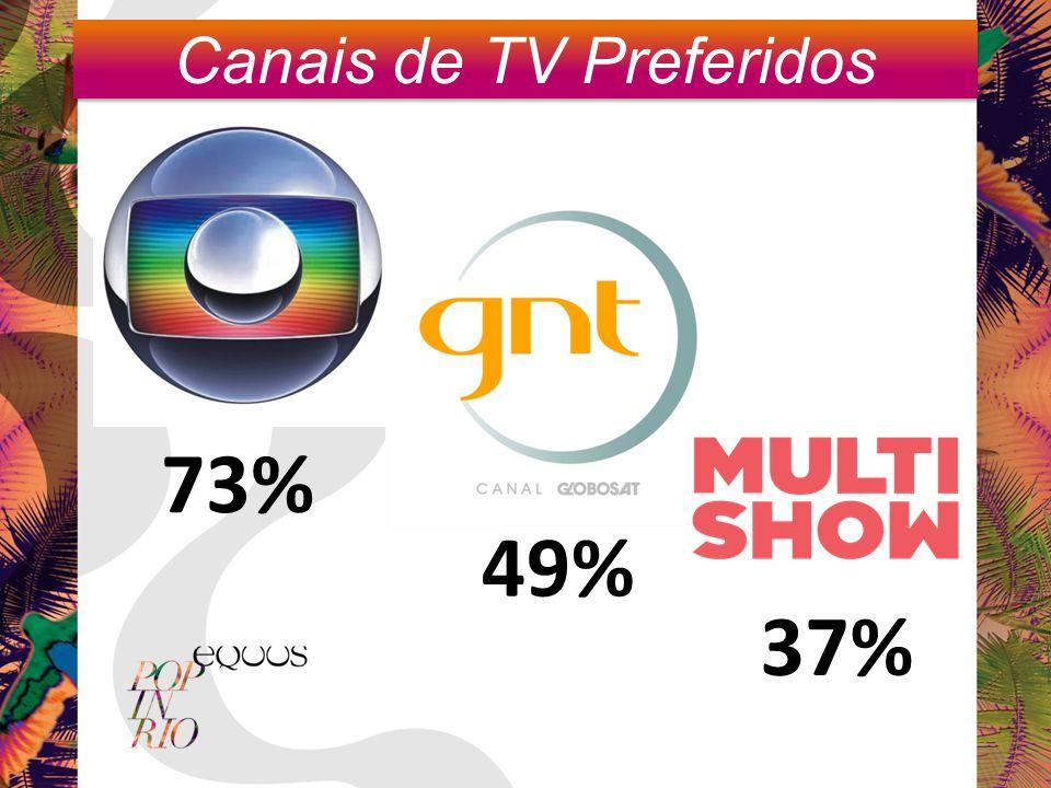 Canais de TV Preferidos 73% 49% 37%