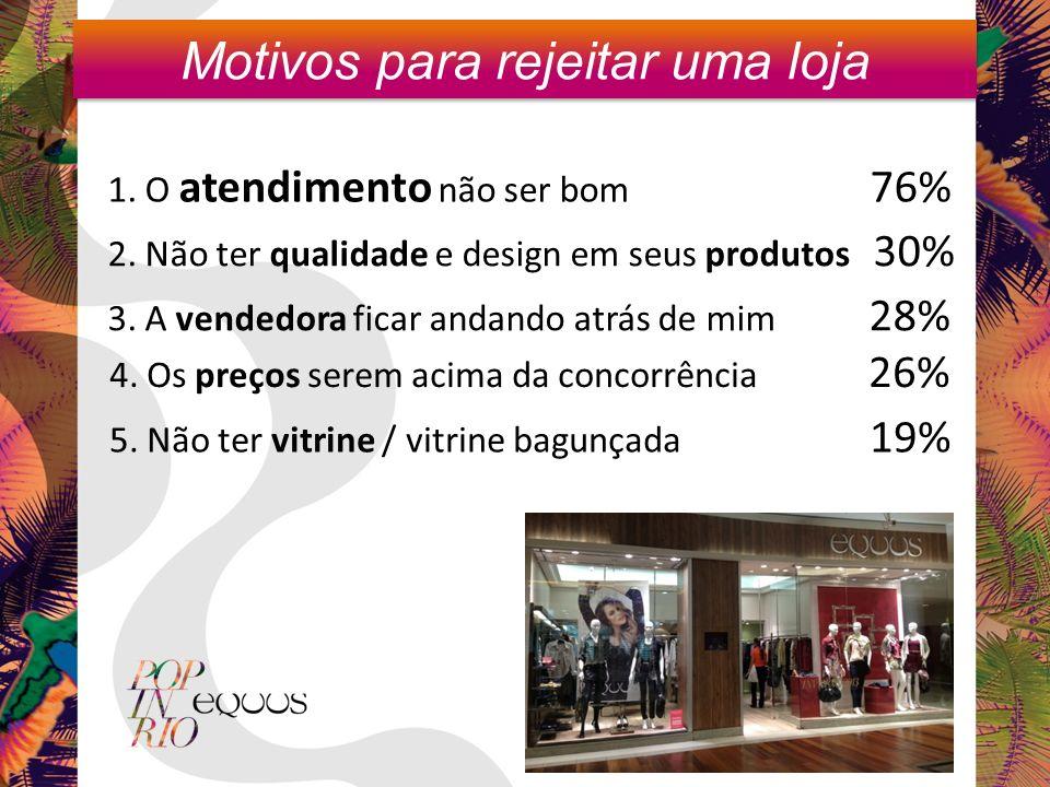 Motivos para rejeitar uma loja 1. O atendimento não ser bom 76% 2. Não ter qualidade e design em seus produtos 30% 3. A vendedora ficar andando atrás