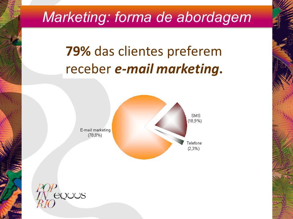 79% das clientes preferem receber e-mail marketing. Marketing: forma de abordagem