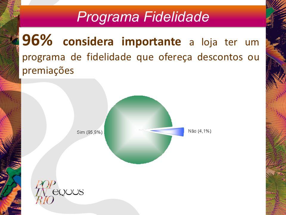 96% considera importante a loja ter um programa de fidelidade que ofereça descontos ou premiações Programa Fidelidade