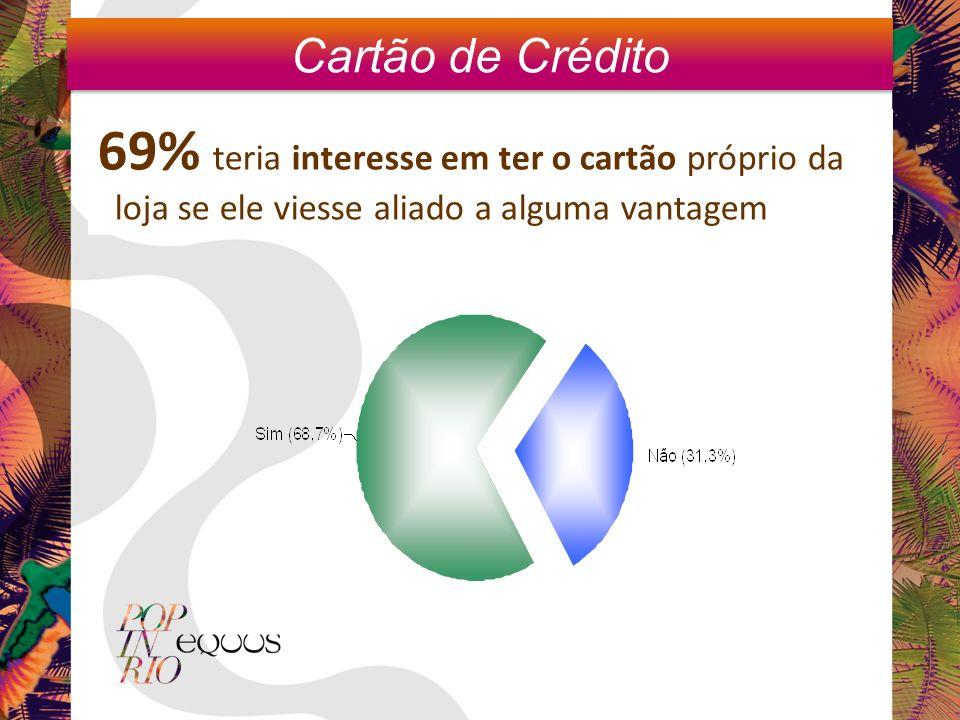 69% teria interesse em ter o cartão próprio da loja se ele viesse aliado a alguma vantagem Cartão de Crédito