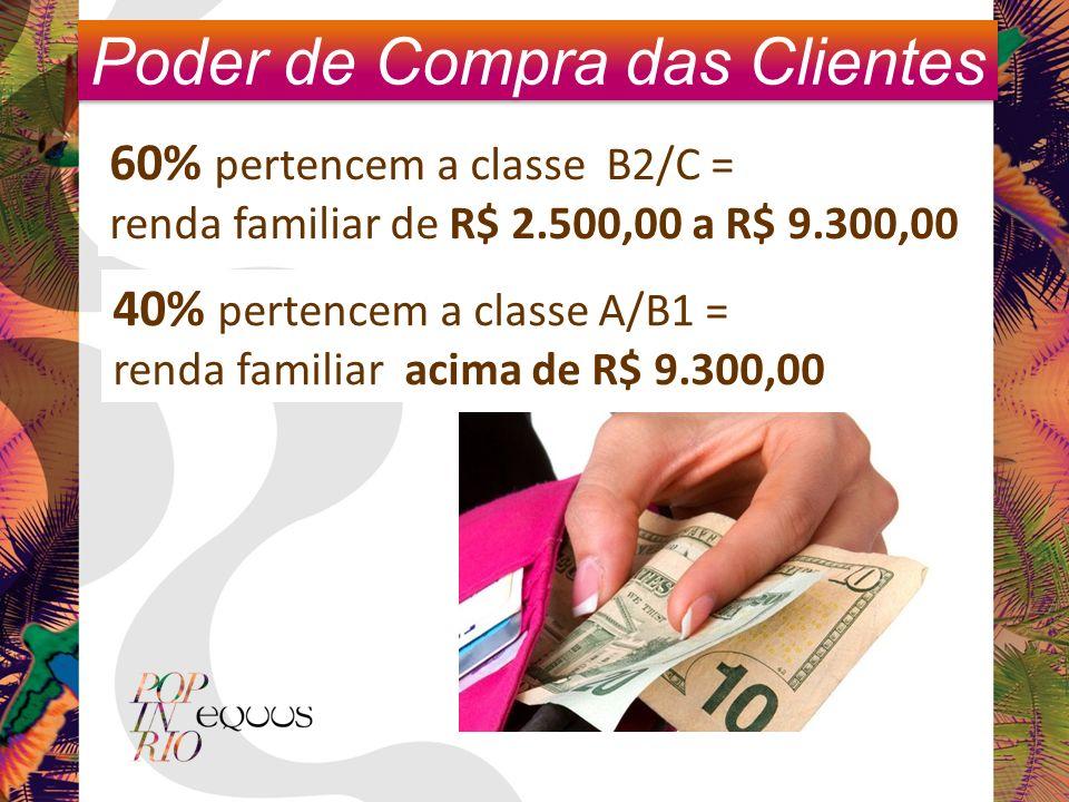 Poder de Compra das Clientes 60% pertencem a classe B2/C = renda familiar de R$ 2.500,00 a R$ 9.300,00 40% pertencem a classe A/B1 = renda familiar acima de R$ 9.300,00