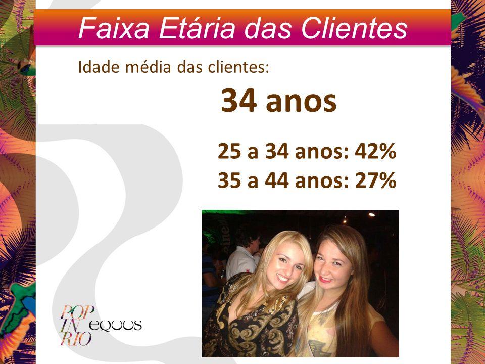 25 a 34 anos: 42% 35 a 44 anos: 27% Idade média das clientes: 34 anos Faixa Etária das Clientes