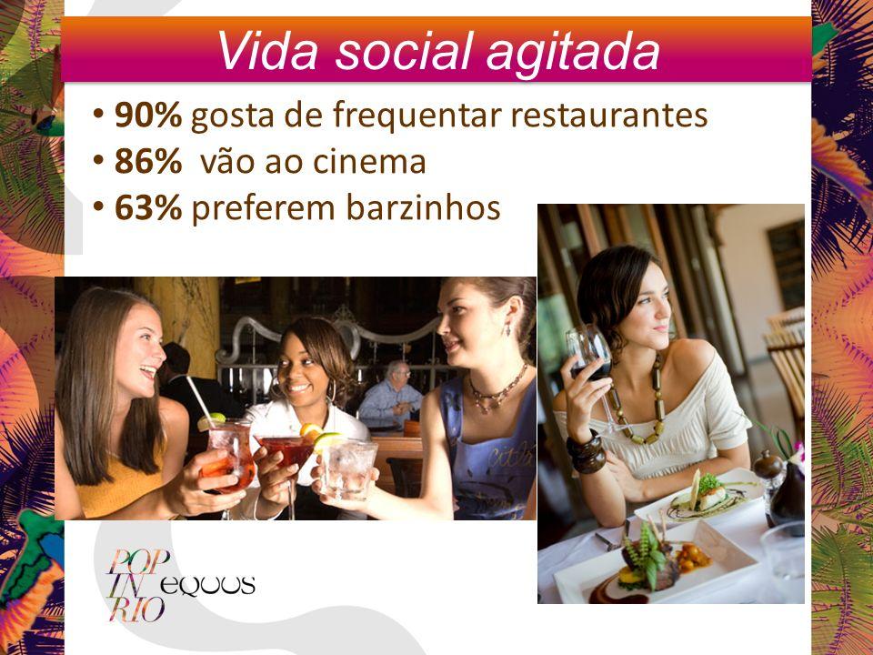90% gosta de frequentar restaurantes 86% vão ao cinema 63% preferem barzinhos Vida social agitada