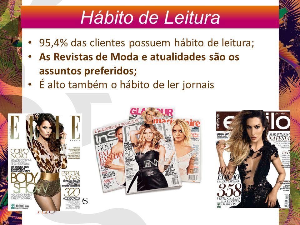 95,4% das clientes possuem hábito de leitura; As Revistas de Moda e atualidades são os assuntos preferidos; É alto também o hábito de ler jornais Hábito de Leitura