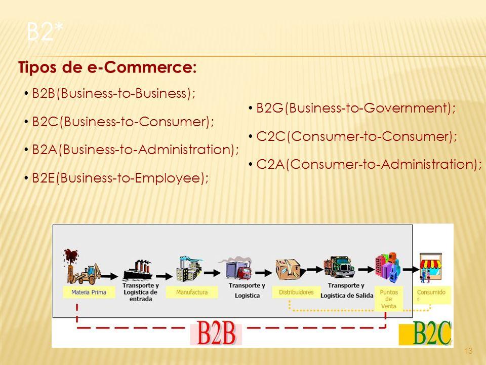 13 Tipos de e-Commerce: B2B(Business-to-Business); B2C(Business-to-Consumer); B2A(Business-to-Administration); B2E(Business-to-Employee); B2G(Business-to-Government); C2C(Consumer-to-Consumer); C2A(Consumer-to-Administration);