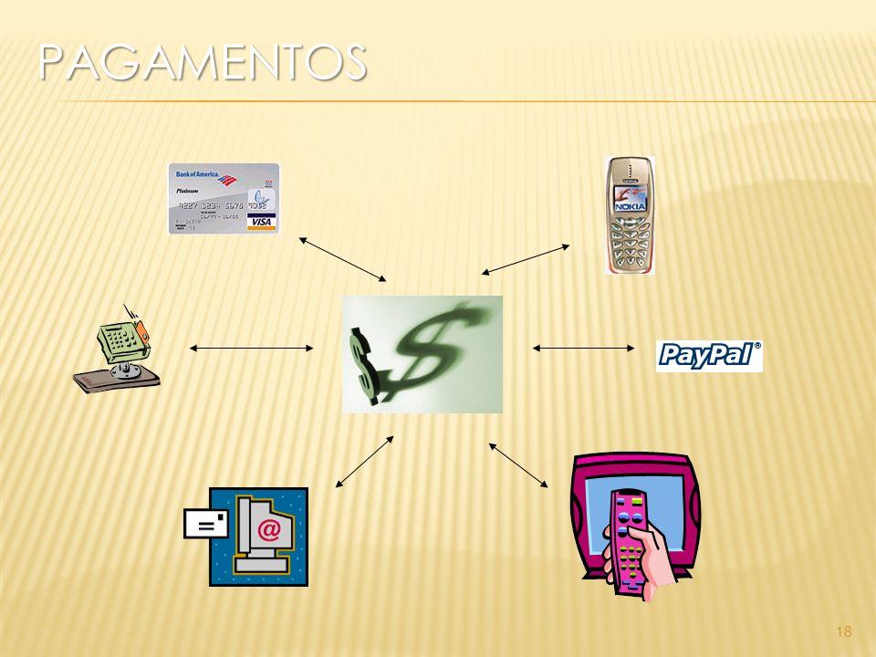 Pagamentos Pagamento digital com cartão de crédito (Ex: Ic verify) Carteira Digital (Ex: Gator) Pagamento com Saldo Acumulado (Ex: QPASS) Contas Digitais (Ex: AmericanExpress) 19