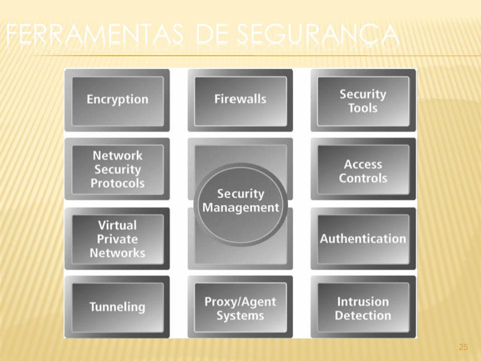 Visualização; Ver o número do cartão de crédito; Gravação de uma conversa sensível; Intercepção de informação secreta; Alteração (Tampering); Alteração de uma ordem de encomenda; 26