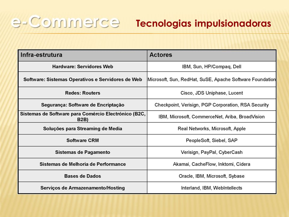 Tecnologias impulsionadoras e-Commerce