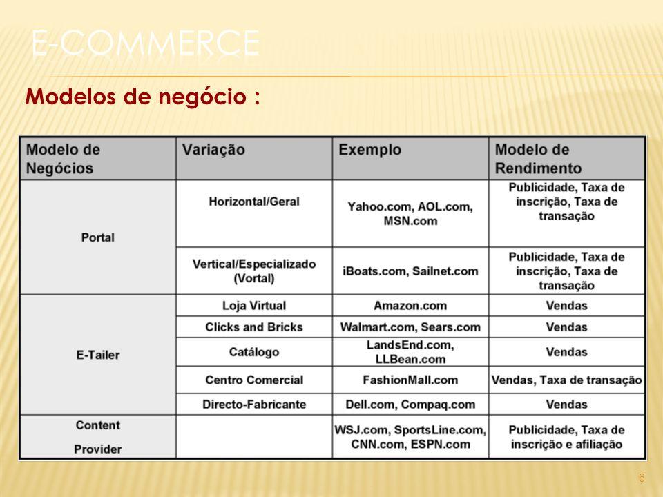 Modelos de negócio : 6