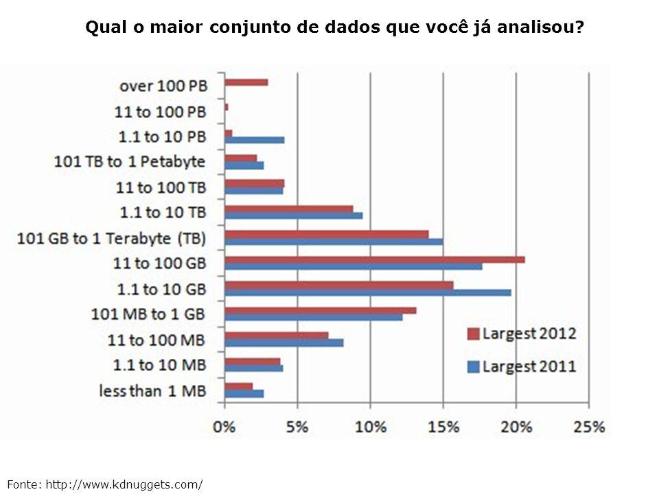 Qual o maior conjunto de dados que você já analisou? Fonte: http://www.kdnuggets.com/